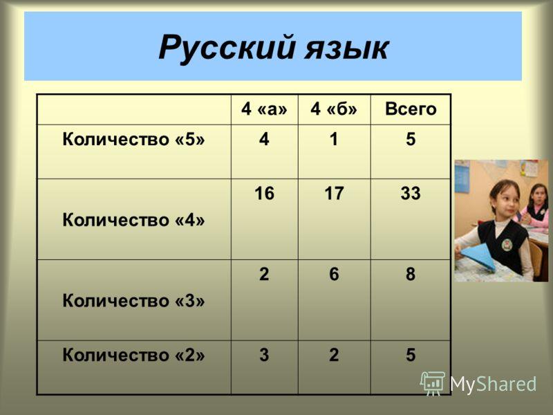 4 «а»4 «б»Всего Количество «5»415 Количество «4» 161733 Количество «3» 268 Количество «2»325 Русский язык