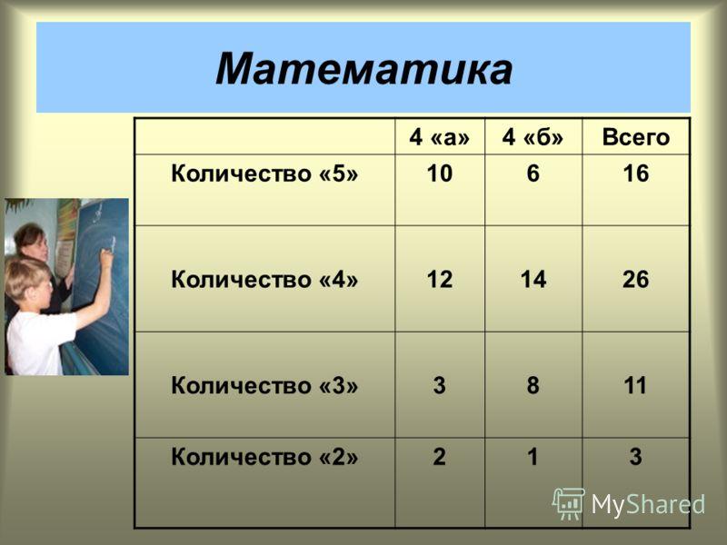 4 «а»4 «б»Всего Количество «5»10616 Количество «4»121426 Количество «3»3811 Количество «2»213 Математика