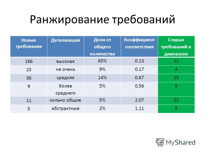 Ранжирование требований Новые требования Детализация Доля от общего количества Коэффициент соответствия Старых требований в диапазоне 166высокая 65%0.1312 23 не очень9%0.174 36 средняя14%0.6725 9 более среднего 5%0.565 11 сильно общие5%2.0722 5 абстр