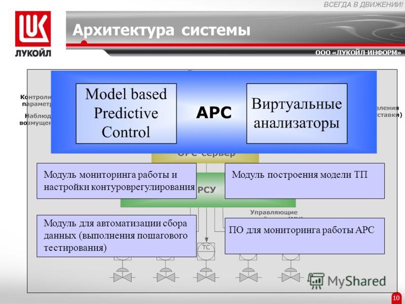 ООО «ЛУКОЙЛ-ИНФОРМ» 2 10 Архитектура системы Модуль мониторинга работы и настройки контуроврегулирования Модуль для автоматизации сбора данных (выполнения пошагового тестирования) Модуль построения модели ТП ПО для мониторинга работы APC