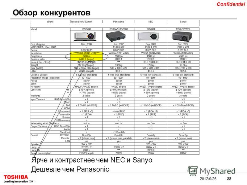 22 Confidential 2012/9/26 Обзор конкурентов Ярче и контрастнее чем NEC и Sanyo Дешевле чем Panasonic