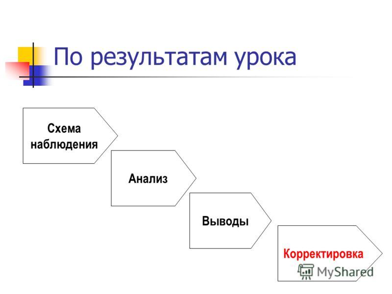 Схема наблюдения Анализ Выводы Корректировка По результатам урока