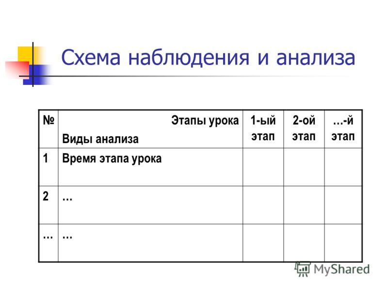 Схема наблюдения и анализа