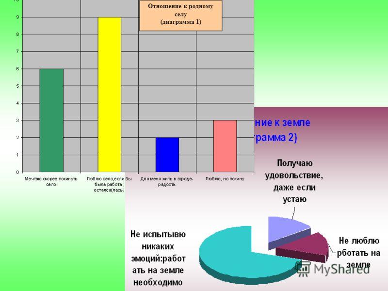 3 Отношение к родному селу (диаграмма 1)