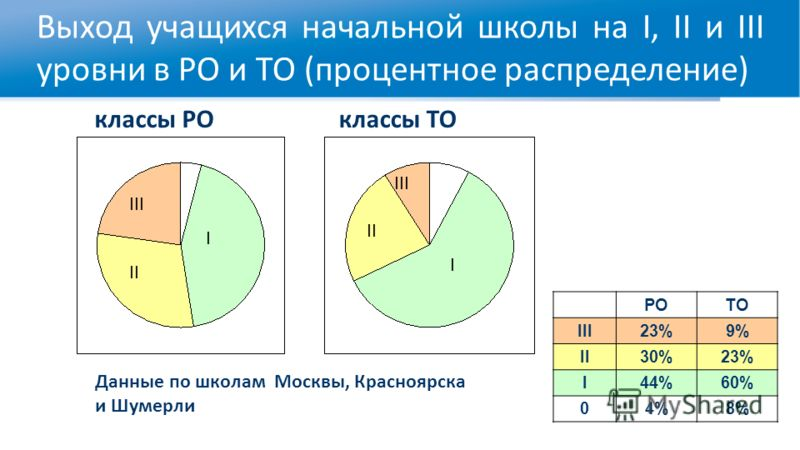 Выход учащихся начальной школы на I, II и III уровни в РО и ТО (процентное распределение) I II III I II III классы РОклассы ТО Данные по школам Москвы, Красноярска и Шумерли РОТО III23%9% II30%23% I44%60% 04%8%