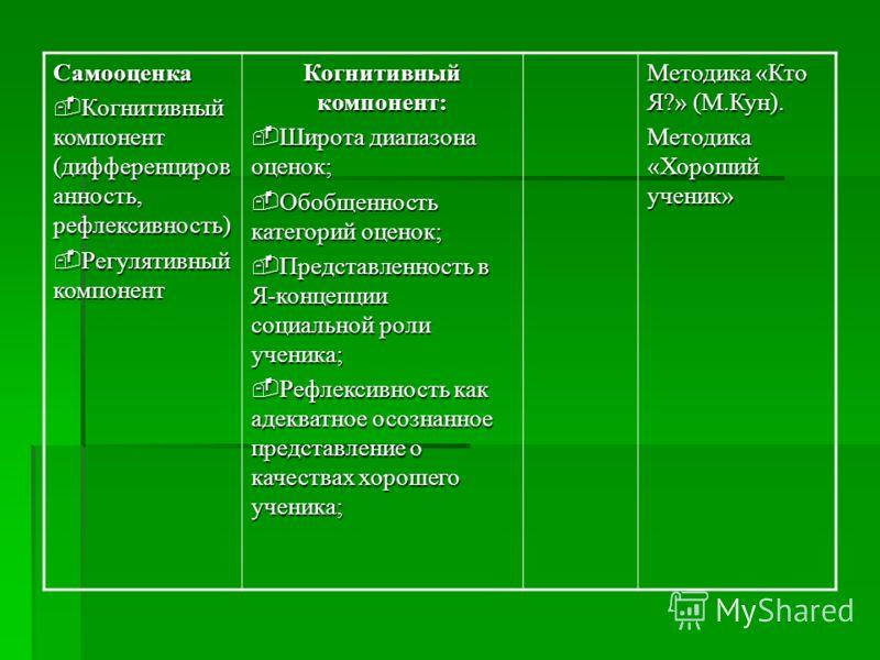 Самооценка Когнитивный компонент (дифференциров анность, рефлексивность) Когнитивный компонент (дифференциров анность, рефлексивность) Регулятивный компонент Регулятивный компонент Когнитивный компонент: Широта диапазона оценок; Широта диапазона оцен