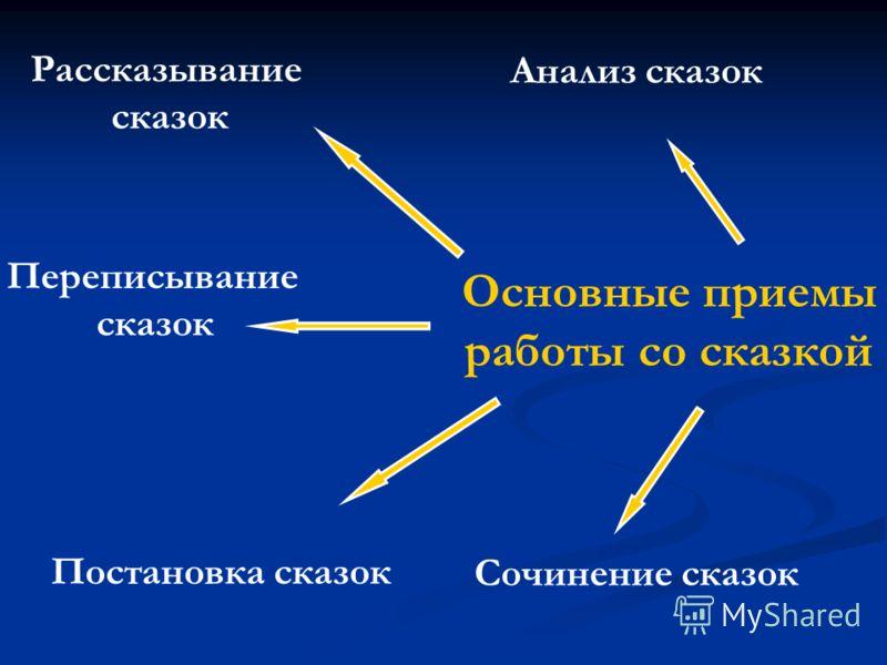Основные приемы работы со сказкой Анализ сказок Рассказывание сказок Переписывание сказок Постановка сказок Сочинение сказок