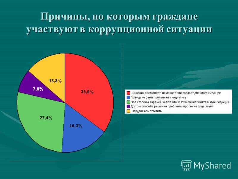 Причины, по которым граждане участвуют в коррупционной ситуации