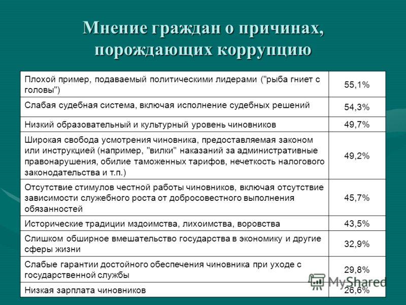 Мнение граждан о причинах, порождающих коррупцию Плохой пример, подаваемый политическими лидерами (