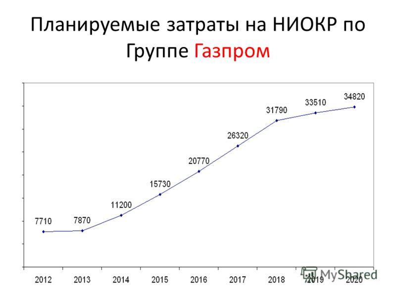 Планируемые затраты на НИОКР по Группе Газпром