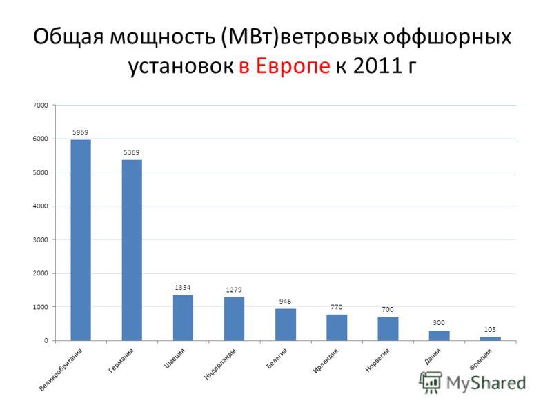 Общая мощность (МВт)ветровых оффшорных установок в Европе к 2011 г