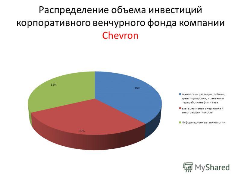 Распределение объема инвестиций корпоративного венчурного фонда компании Chevron