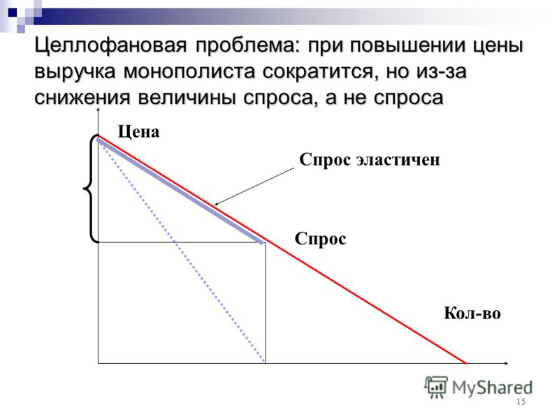 15 Целлофановая проблема: при повышении цены выручка монополиста сократится, но из-за снижения величины спроса, а не спроса Цена Кол-во Спрос Спрос эластичен