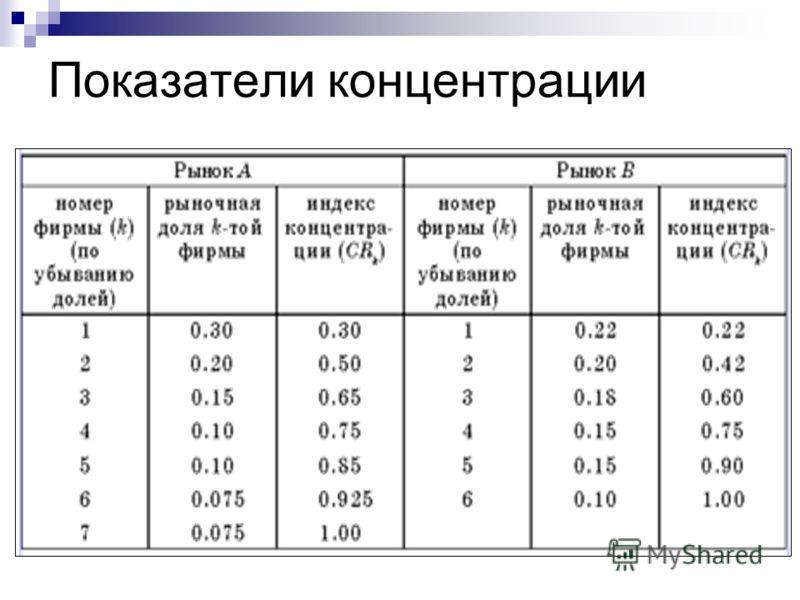 Показатели концентрации