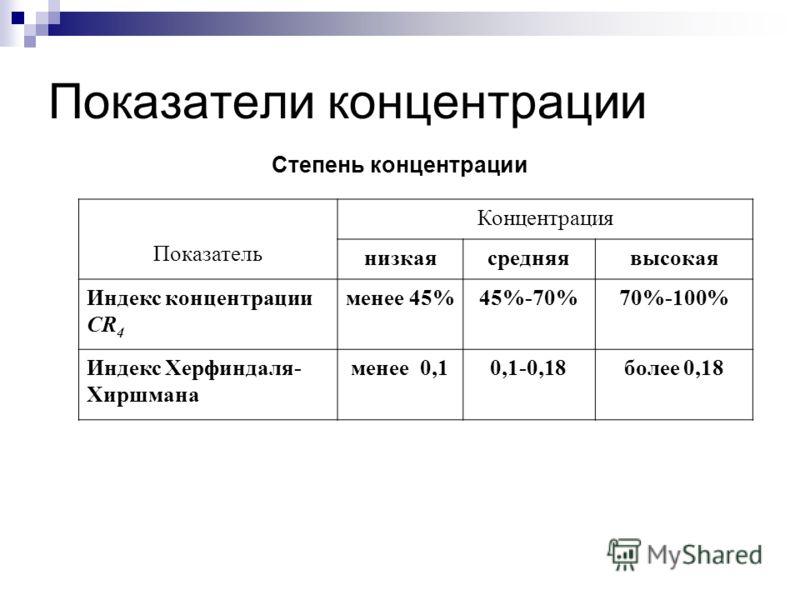 Показатели концентрации Степень концентрации Показатель Концентрация низкаясредняявысокая Индекс концентрации CR 4 менее 45%45%-70%70%-100% Индекс Херфиндаля- Хиршмана менее 0,10,1-0,18более 0,18