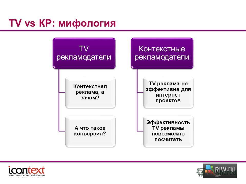 TV vs КР: мифология TV рекламодатели Контекстная реклама, а зачем? А что такое конверсия? Контекстные рекламодатели TV реклама не эффективна для интернет проектов Эффективность TV рекламы невозможно посчитать