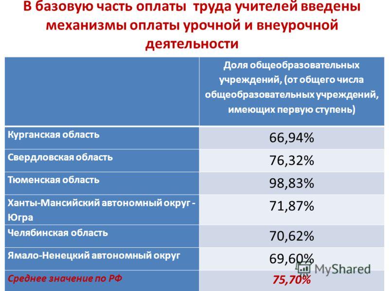 В базовую часть оплаты труда учителей введены механизмы оплаты урочной и внеурочной деятельности Доля общеобразовательных учреждений, (от общего числа общеобразовательных учреждений, имеющих первую ступень) Курганская область 66,94% Свердловская обла