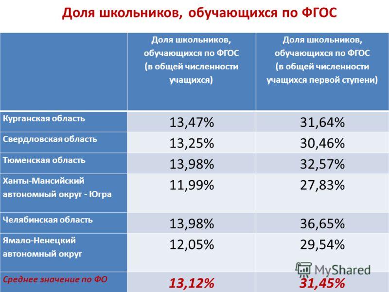 Доля школьников, обучающихся по ФГОС (в общей численности учащихся) Доля школьников, обучающихся по ФГОС (в общей численности учащихся первой ступени) Курганская область 13,47%31,64% Свердловская область 13,25%30,46% Тюменская область 13,98%32,57% Ха