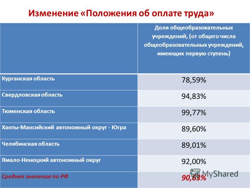 Изменение «Положения об оплате труда» Доля общеобразовательных учреждений, (от общего числа общеобразовательных учреждений, имеющих первую ступень) Курганская область 78,59% Свердловская область 94,83% Тюменская область 99,77% Ханты-Мансийский автоно