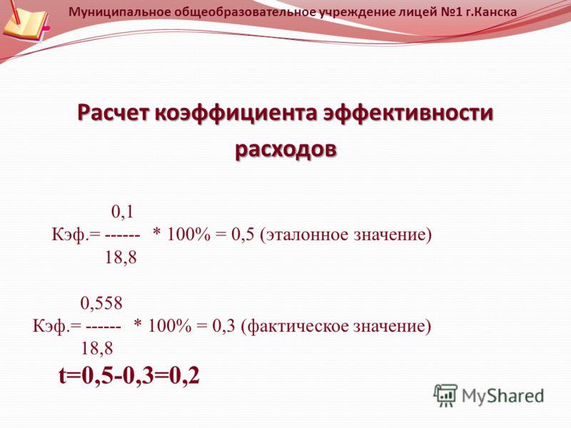 Расчет коэффициента эффективности расходов Муниципальное общеобразовательное учреждение лицей 1 г.Канска 0,1 Кэф.= ------ * 100% = 0,5 (эталонное значение) 18,8 0,558 Кэф.= ------ * 100% = 0,3 (фактическое значение) 18,8 t=0,5-0,3=0,2
