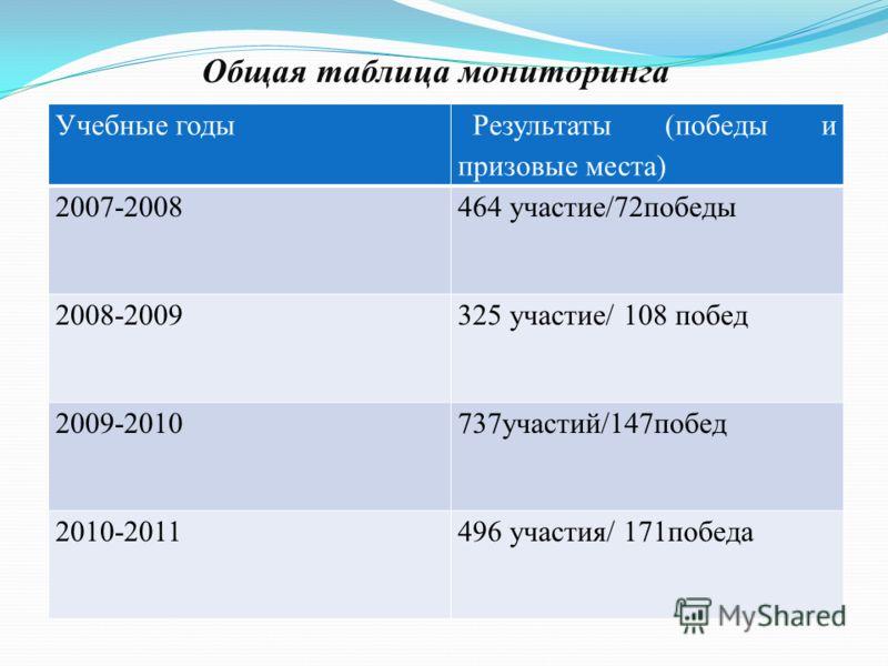 Общая таблица мониторинга Учебные годы Результаты (победы и призовые места) 2007-2008464 участие/72победы 2008-2009325 участие/ 108 побед 2009-2010737участий/147побед 2010-2011496 участия/ 171победа