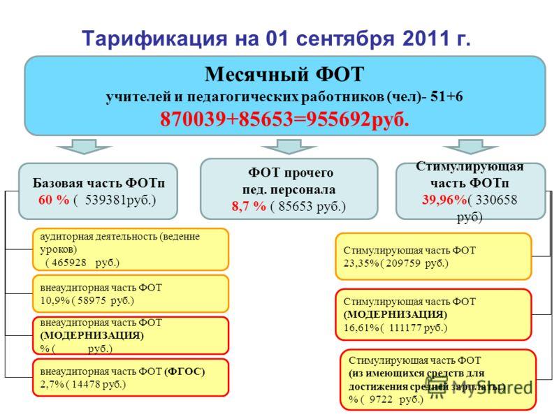 Тарификация на 01 сентября 2011 г. Месячный ФОТ учителей и педагогических работников (чел)- 51+6 870039+85653=955692руб. Базовая часть ФОТп 60 % ( 539381руб.) внеаудиторная часть ФОТ 10,9% ( 58975 руб.) Стимулирующая часть ФОТп 39,96%( 330658 руб) ау