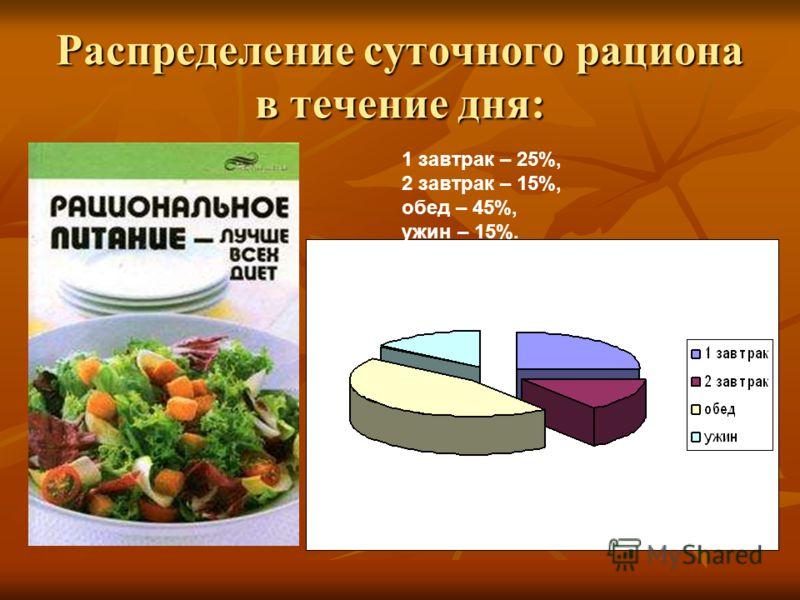 Распределение суточного рациона в течение дня: 1 завтрак – 25%, 2 завтрак – 15%, обед – 45%, ужин – 15%.