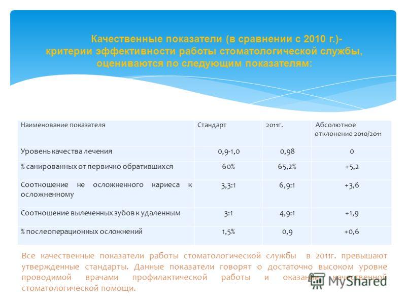 Наименование показателяСтандарт2011г.Абсолютное отклонение 2010/2011 Уровень качества лечения0,9-1,00,980 % санированных от первично обратившихся60%65,2%+5,2 Соотношение не осложненного кариеса к осложненному 3,3:16,9:1+3,6 Соотношение вылеченных зуб
