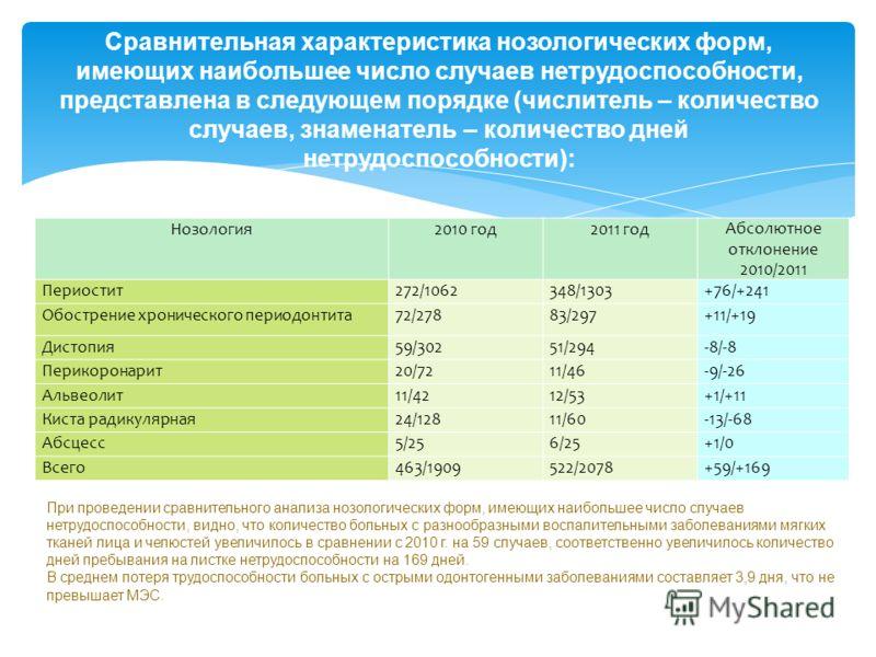 Сравнительная характеристика нозологических форм, имеющих наибольшее число случаев нетрудоспособности, представлена в следующем порядке (числитель – количество случаев, знаменатель – количество дней нетрудоспособности): Нозология2010 год2011 годАбсол