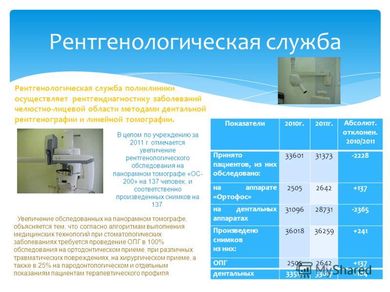 Рентгенологическая служба Рентгенологическая служба поликлиники осуществляет рентгендиагностику заболеваний челюстно-лицевой области методами дентальной рентгенографии и линейной томографии. Показатели2010г.2011г.Абсолют. отклонен. 2010/2011 Принято