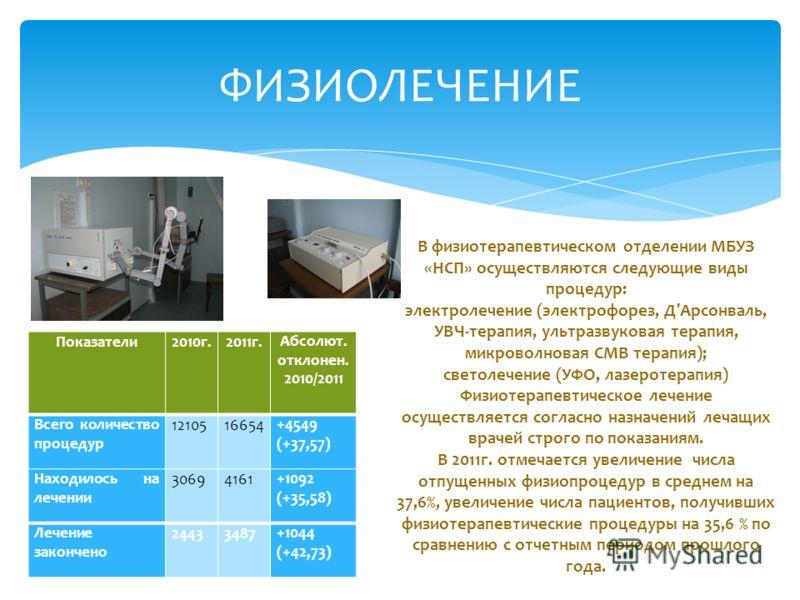 ФИЗИОЛЕЧЕНИЕ В физиотерапевтическом отделении МБУЗ «НСП» осуществляются следующие виды процедур: электролечение (электрофорез, Д Арсонваль, УВЧ-терапия, ультразвуковая терапия, микроволновая СМВ терапия); светолечение (УФО, лазеротерапия) Физиотерапе