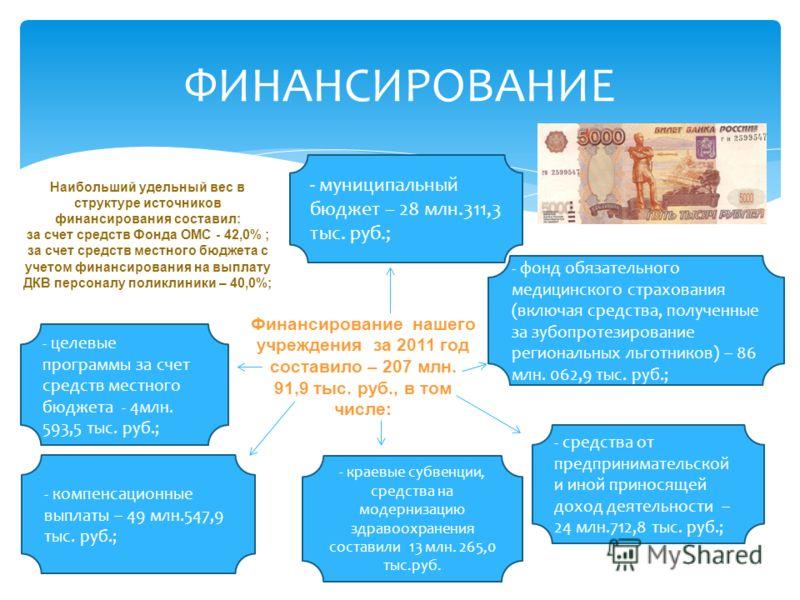 ФИНАНСИРОВАНИЕ Финансирование нашего учреждения за 2011 год составило – 207 млн. 91,9 тыс. руб., в том числе: - целевые программы за счет средств местного бюджета - 4млн. 593,5 тыс. руб.; - муниципальный бюджет – 28 млн.311,3 тыс. руб.; - компенсацио