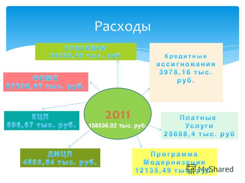 Расходы 2011 158536,02 тыс. руб.