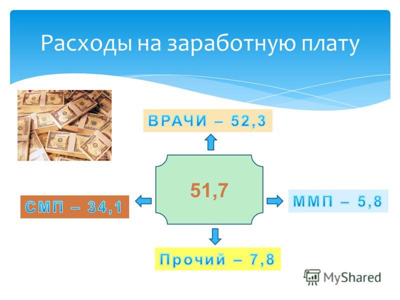Расходы на заработную плату 51,7