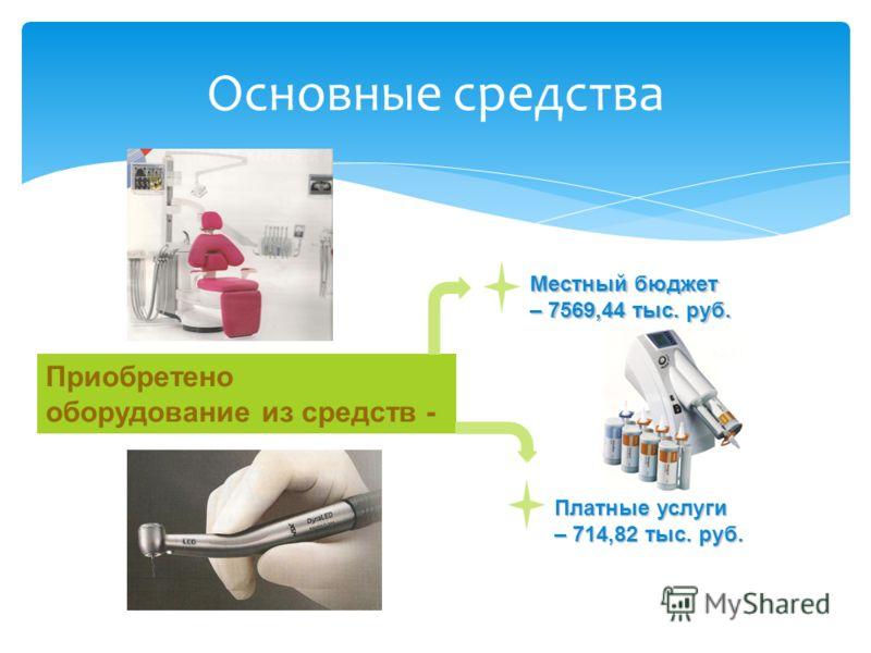 Основные средства Платные услуги – 714,82 тыс. руб. Приобретено оборудование из средств - Местный бюджет – 7569,44 тыс. руб.