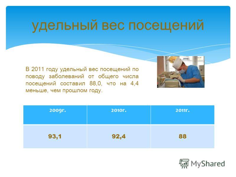 удельный вес посещений 2009г.2010г.2011г. 93,192,488 В 2011 году удельный вес посещений по поводу заболеваний от общего числа посещений составил 88,0, что на 4,4 меньше, чем прошлом году.