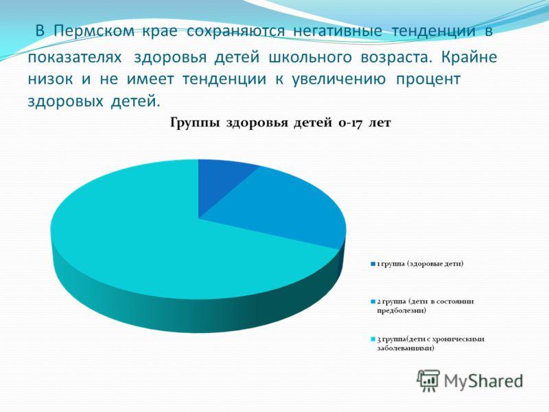 В Пермском крае сохраняются негативные тенденции в показателях здоровья детей школьного возраста. Крайне низок и не имеет тенденции к увеличению процент здоровых детей.