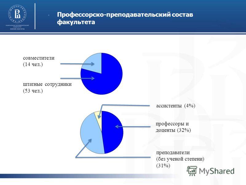 Профессорско-преподавательский состав факультета совместители (14 чел.) штатные сотрудники (53 чел.) преподаватели (без ученой степени) (31%) профессоры и доценты (32%) ассистенты (4%)