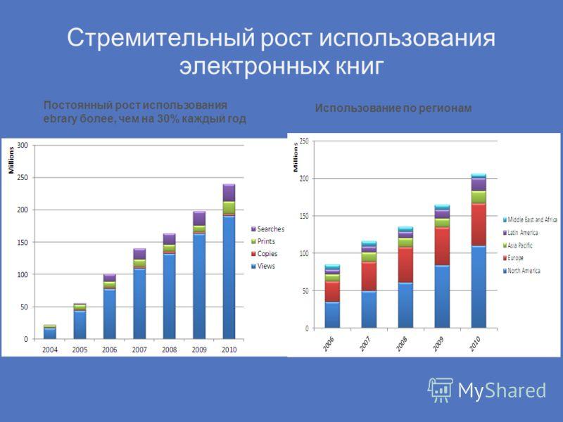 Стремительный рост использования электронных книг Постоянный рост использования ebrary более, чем на 30% каждый год Использование по регионам
