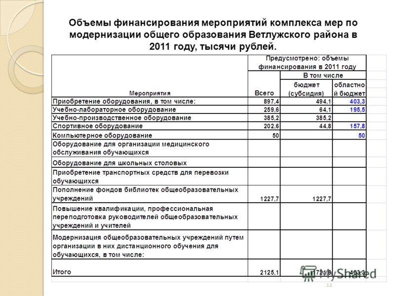 12 Объемы финансирования мероприятий комплекса мер по модернизации общего образования Ветлужского района в 2011 году, тысячи рублей.