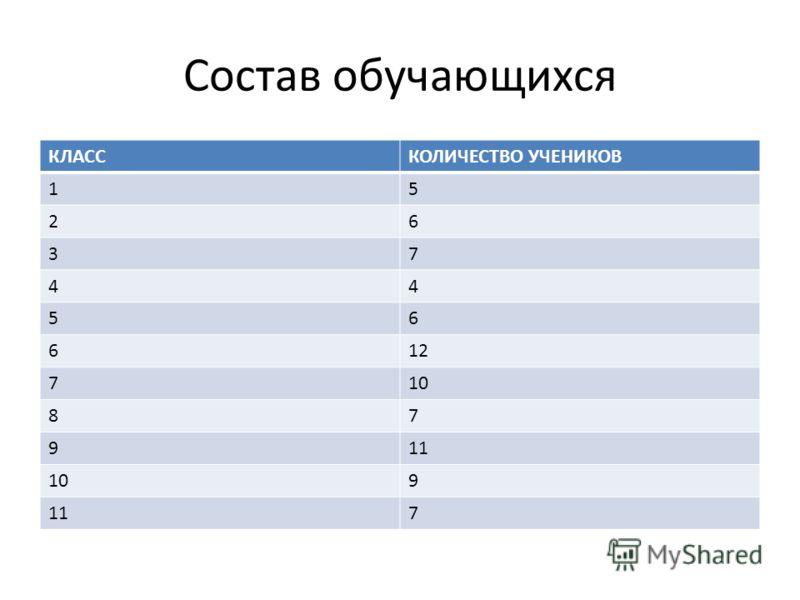 Состав обучающихся КЛАССКОЛИЧЕСТВО УЧЕНИКОВ 15 26 37 44 56 612 710 87 911 109 117