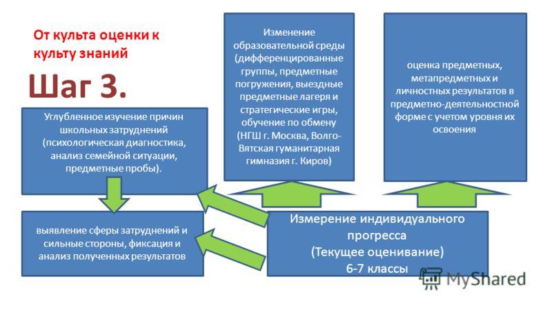 От культа оценки к культу знаний Шаг 3. Измерение индивидуального прогресса (Текущее оценивание) 6-7 классы оценка предметных, метапредметных и личностных результатов в предметно-деятельностной форме с учетом уровня их освоения Изменение образователь