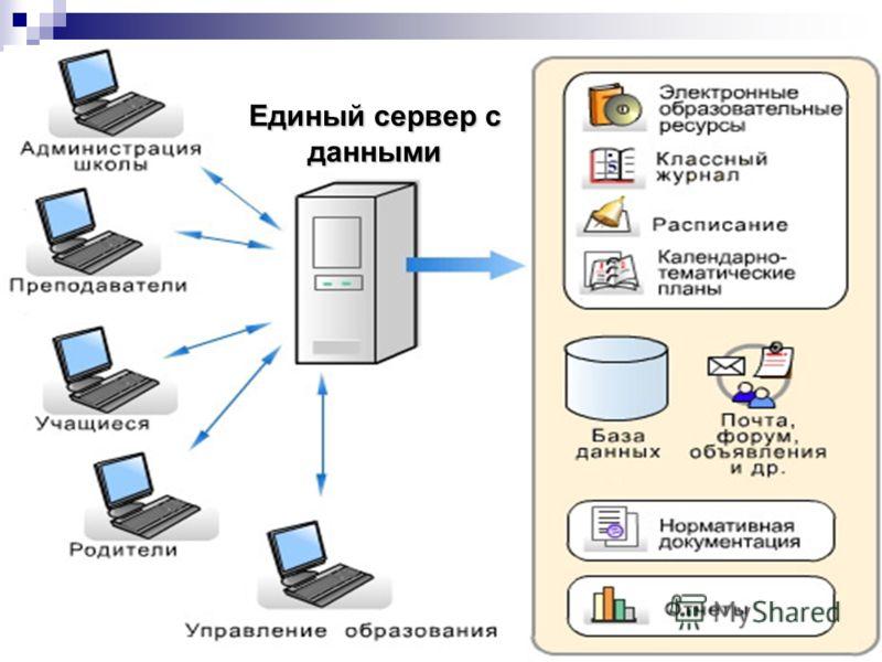 Единый сервер с данными