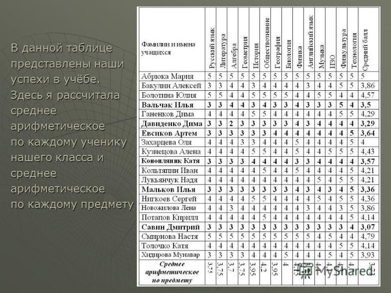 В данной таблице представлены наши успехи в учёбе. Здесь я рассчитала среднееарифметическое по каждому ученику нашего класса и среднееарифметическое по каждому предмету