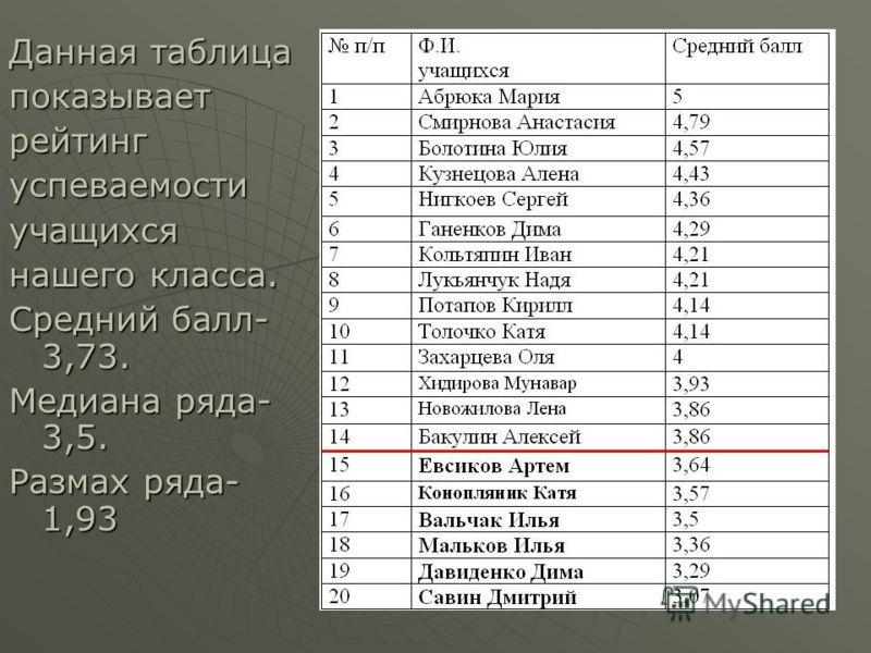 Данная таблица показываетрейтингуспеваемостиучащихся нашего класса. Средний балл- 3,73. Медиана ряда- 3,5. Размах ряда- 1,93