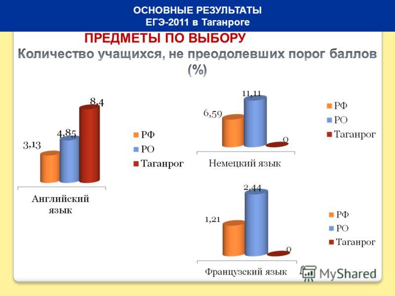 11 ОСНОВНЫЕ РЕЗУЛЬТАТЫ ЕГЭ-2011 в Таганроге ПРЕДМЕТЫ ПО ВЫБОРУ
