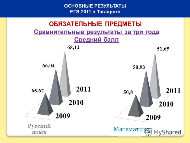 5 ОСНОВНЫЕ РЕЗУЛЬТАТЫ ЕГЭ-2011 в Таганроге ОБЯЗАТЕЛЬНЫЕ ПРЕДМЕТЫ Сравнительные результаты за три года Средний балл