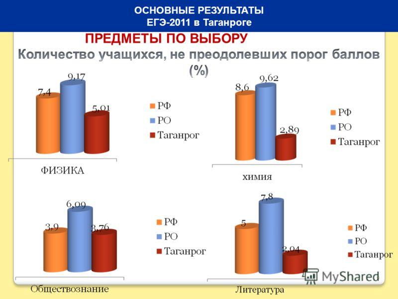 9 ОСНОВНЫЕ РЕЗУЛЬТАТЫ ЕГЭ-2011 в Таганроге ПРЕДМЕТЫ ПО ВЫБОРУ