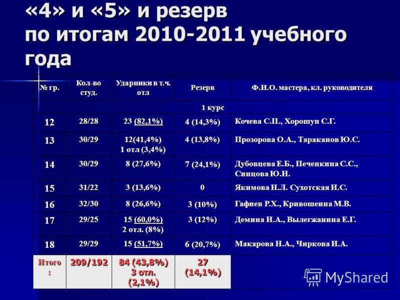 «4» и «5» и резерв по итогам 2010-2011 учебного года гр. гр. Кол-во студ. Ударники в т.ч. отл Резерв Ф.И.О. мастера, кл. руководителя 1 курс 1228/28 23 (82,1%) 4 (14,3%) Кочева С.П., Хорошун С.Г. 1330/2912(41,4%) 1 отл (3,4%) 4 (13,8%) Прозорова О.А.