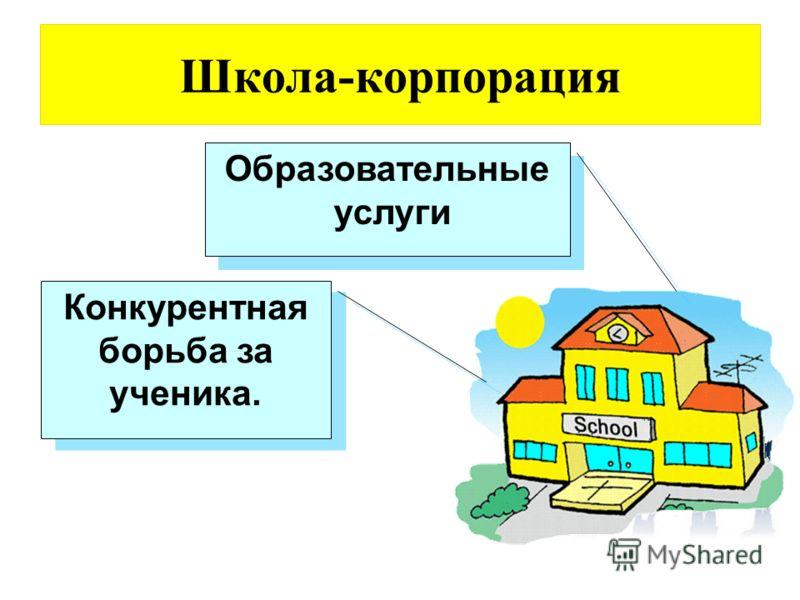 Школа-корпорация Образовательные услуги Образовательные услуги Конкурентная борьба за ученика.